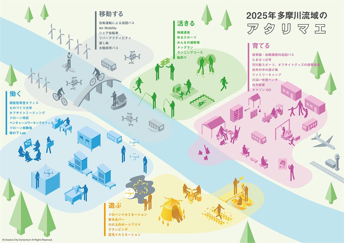 2018年11月   Creative City Consortium